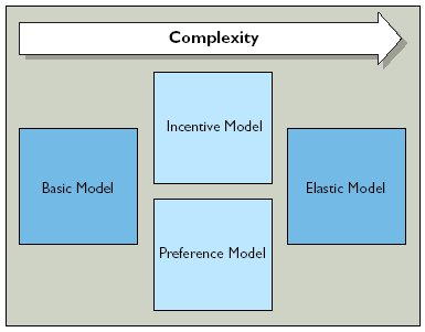 Brokerage firms business model