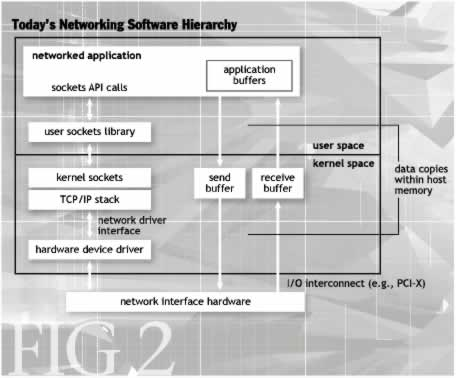 TCP Offload to the Rescue - ACM Queue