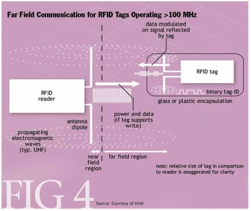 The Magic of RFID - ACM Queue
