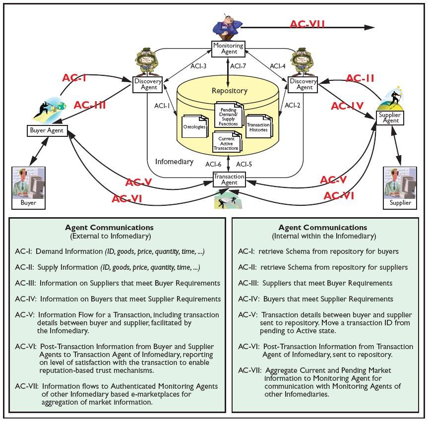 e-marketplace model   E Marketplace