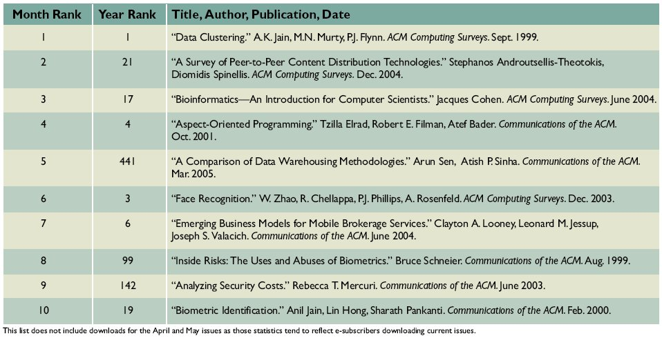 Top 10 Downloads from ACM's Digital Library | August 2005