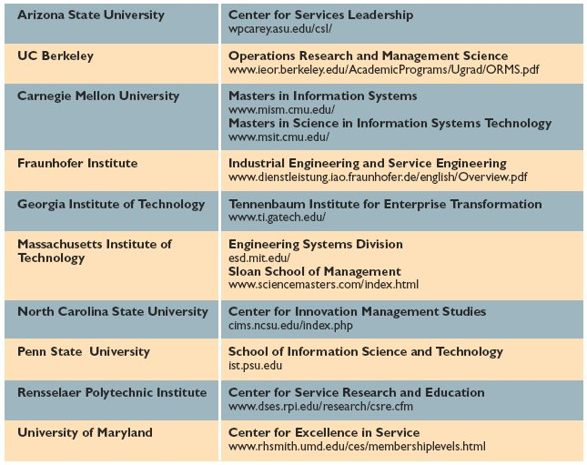 Service Systems, Service Scientists, SSME, and Innovation