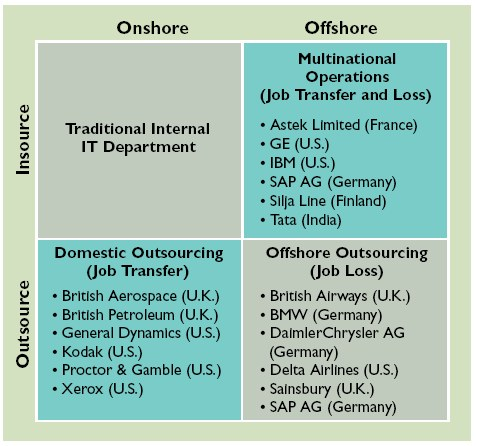 examples of outsourcing By choosing offshore outsourcing you can benefit from minimized expenses & maximized finance and accounting services for the organizations internal operations are all examples of offshore outsourcing infrastructure and technology outsourcing services generally include services that.