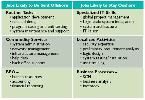 The impact of offshoring on employment