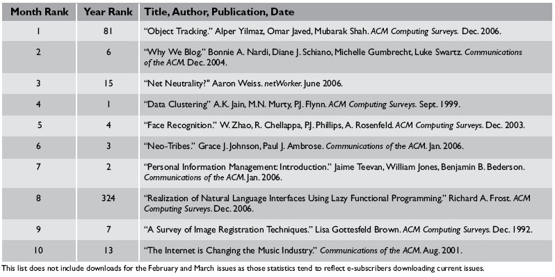 Top 10 Downloads from ACM's Digital Library | June 2007