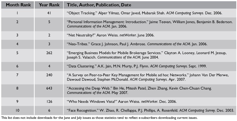 Top 10 Downloads from ACM's Digital Library | October 2007