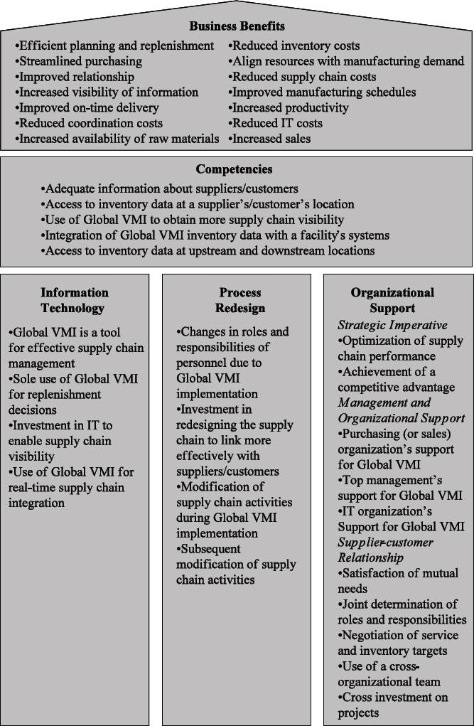 Enhancing Business Performance via Vendor Managed Inventory