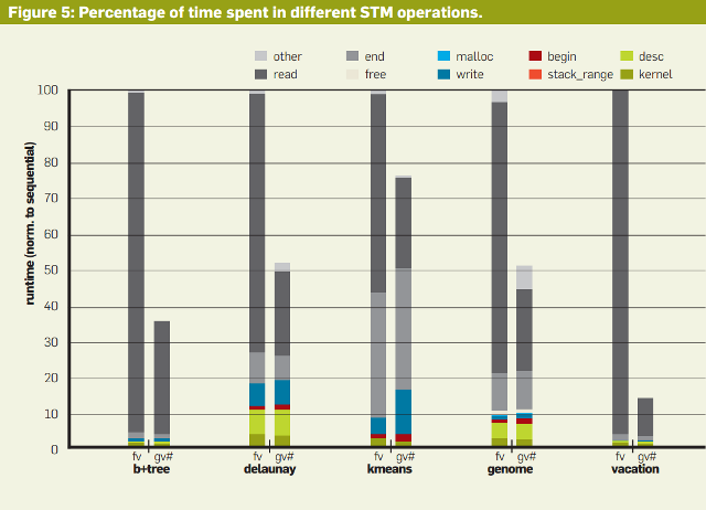 Software Transactional Memory: Percentage of Time Spent in Different STM Operations.