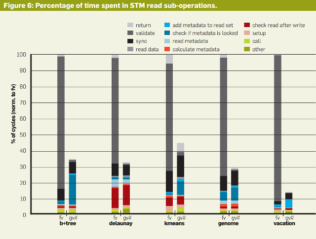 Software Transactional Memory: Percentage of Time Spent in STM Read Sub-Operations.