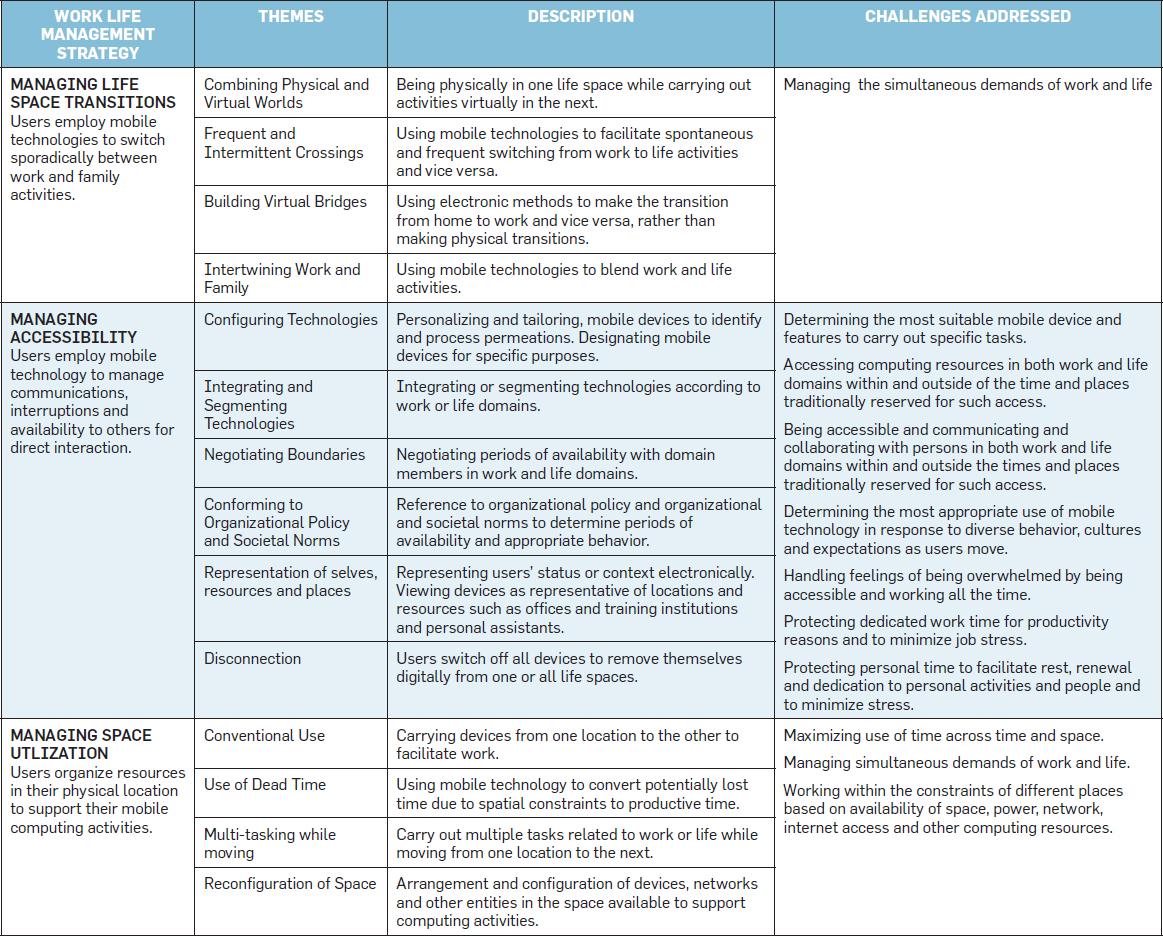 designing ubiquitous computing environments to support work life  t2 table 2 work life management strategies