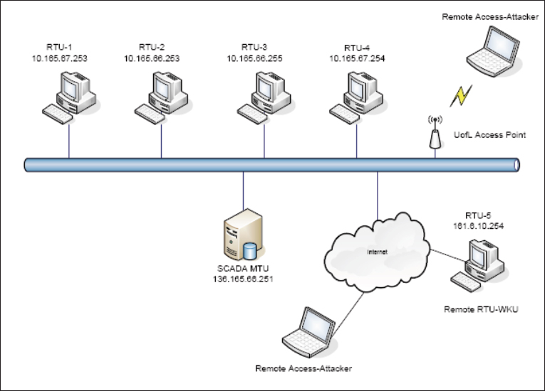 Improving The Cyber Security Of Scada Communication