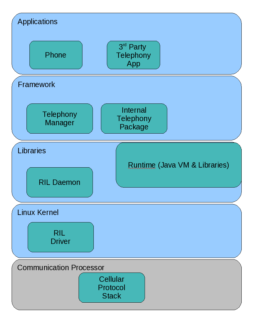 The Java API to Android's Telephony Stack