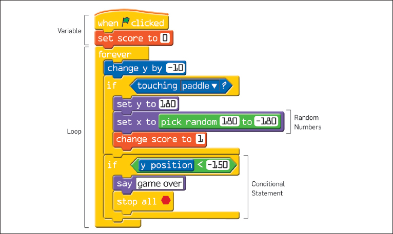 Scratch: Programming For All | November 2009 ...