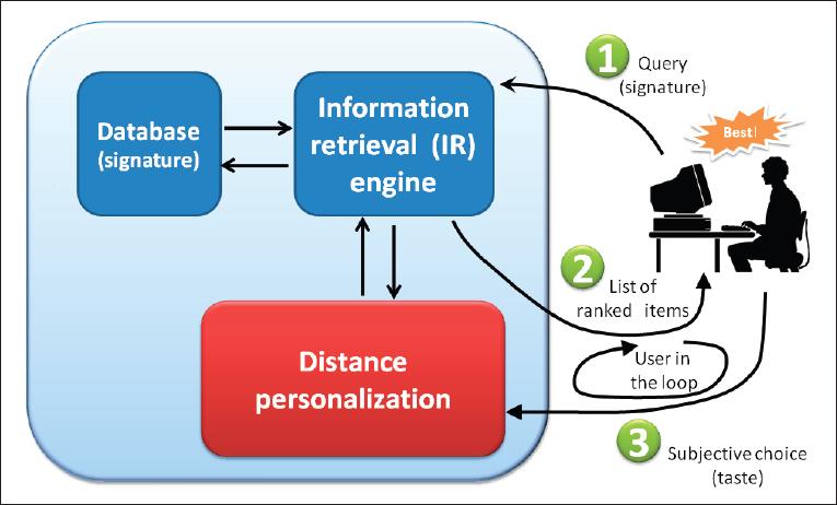 Steering Self-Learning Distance Algorithms | November 2009