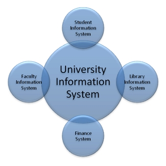 learning information: