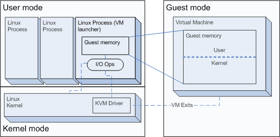 Linux KVM as a Learning Tool