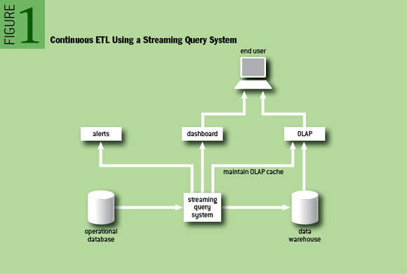 Continuous ETL Using a Streaming Query System