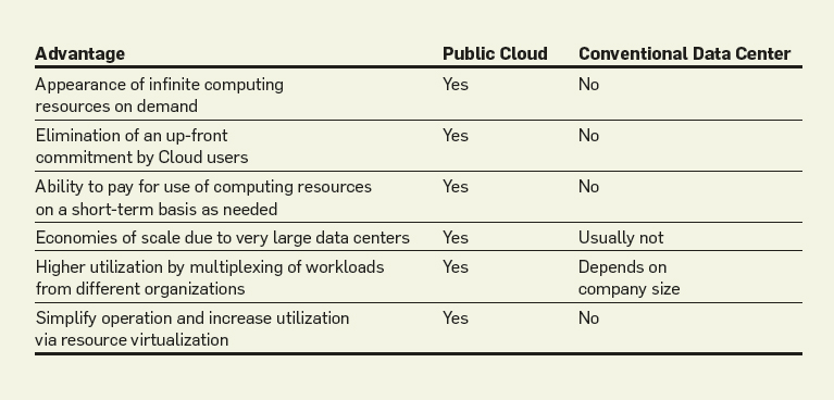 short essay on cloud computing