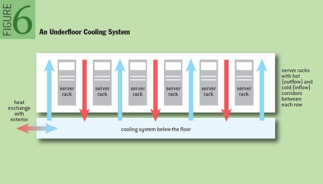 Cooling the Data Center - ACM Queue