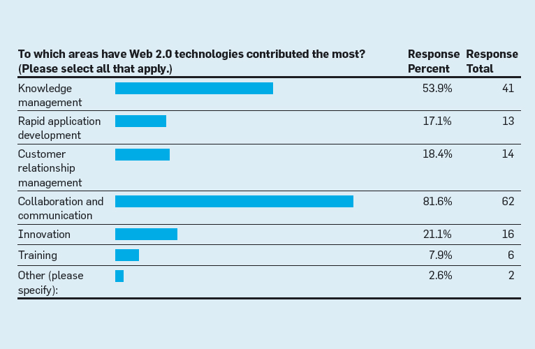 How companies are benefiting from Web 0: McKinsey Global Survey results
