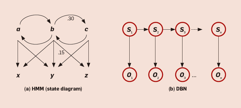 bayesian networks december 2010 communications of the acm