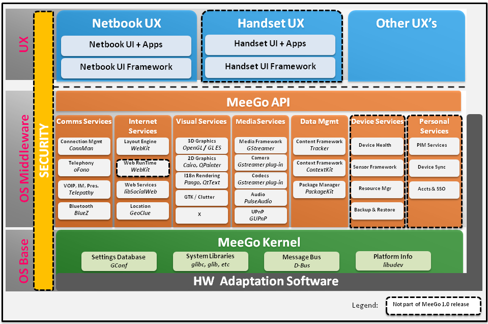 Introduction to the meego software platform meego architecture ccuart Image collections