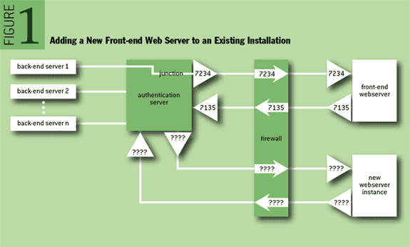Figure 1: Adding a New Front-end Web Server to an Existing Installation
