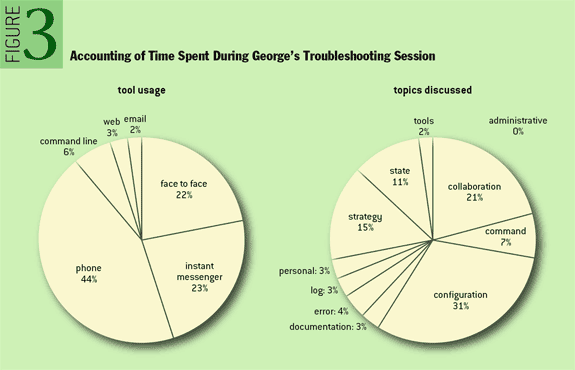 Figure 3: Accounting of Time Spent During George's Troubleshooting Session