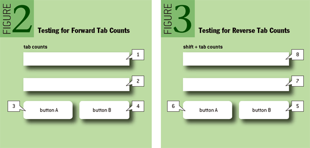 Figure2: Testing for Forward Tab Counts; Figure 3: Testing for Reverse Tab Counts