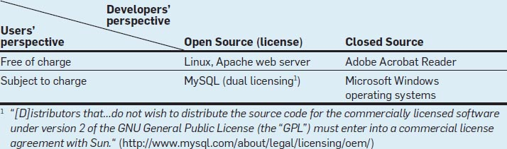 Is Open Source Security A Myth May 2011 Communications Of The Acm