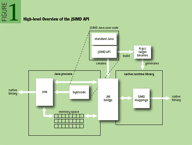 High-level Overview of the jSIMD API