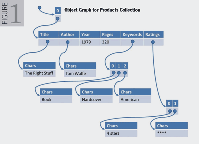 Figure 1. Object Graph for Products Collection
