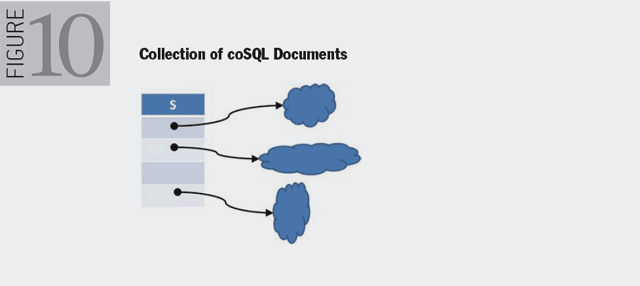 Figure 10. Collection of coSQL Documents