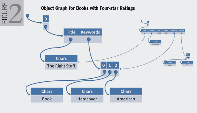 Figure 2. Object Graph for Books with Four-star Ratings