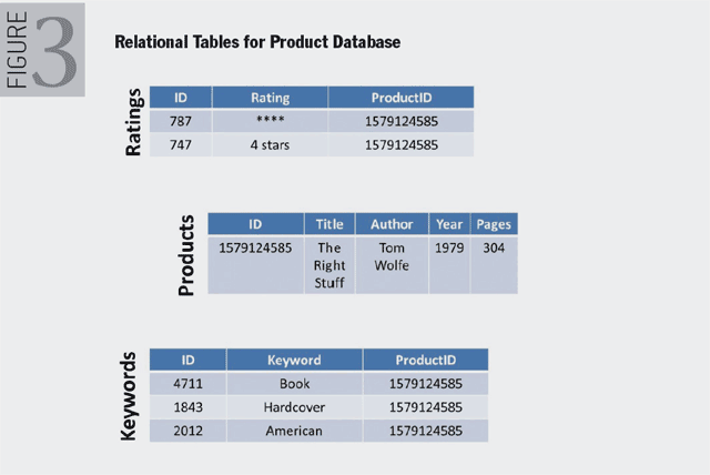 Figure 3. Relational Tables for Product Database