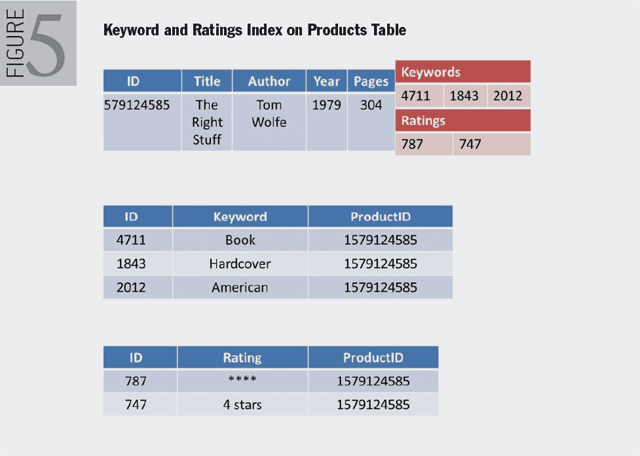 Figure 5. Keyword and Ratings Index on Products Table