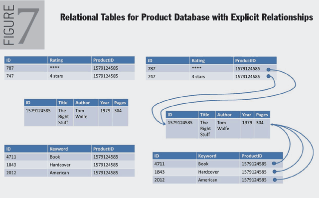 Figure 7. Relational Tables for Product Database with Explicit Relationships