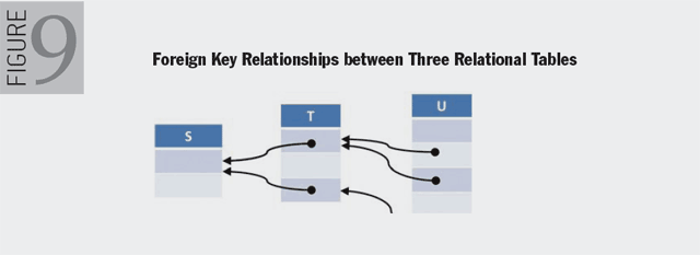 Figure 9. Foreign Key Relationships between Three Relational Tables
