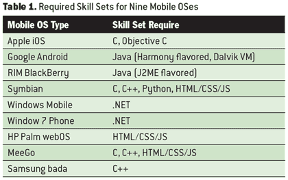 Table 1. Required Skill Sets for Nine Mobile OSes