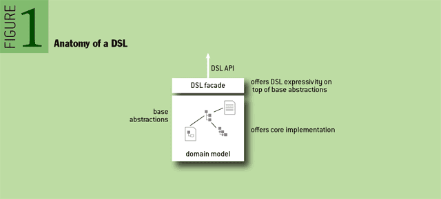 Anatomy of a DSL