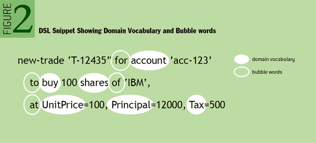 DSL snippet showing domain vocabulary and bubble words