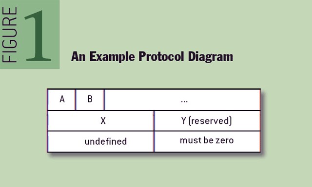 Figure 1 An example protocol diagram