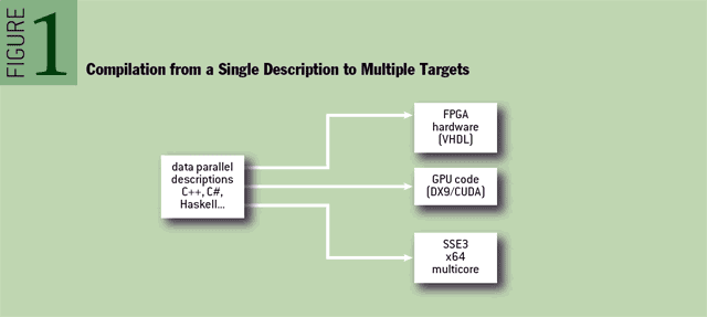 Figure 1 Compilation from a single description to multiple targets
