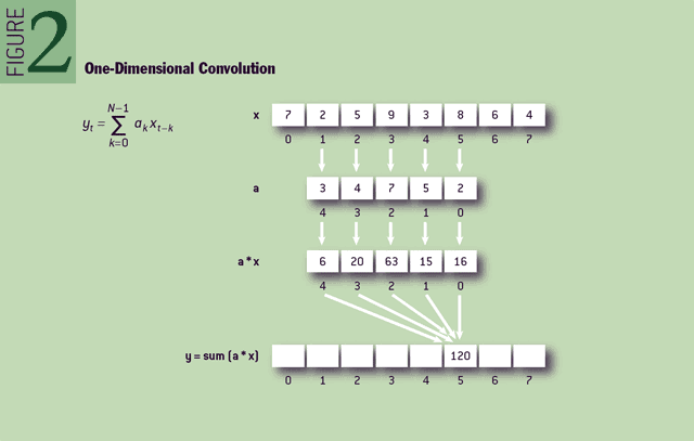 Figure 2 One-dimensional convolution