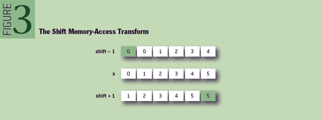 Figure 3 The shift memory-access transform