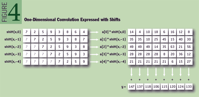 Figure 4 One-dimensional convolution expressed with shifts