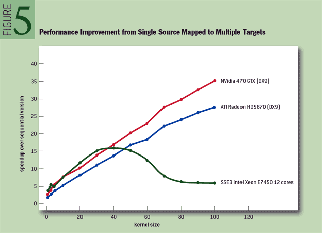 Figure 5 Performance improvement from single source mapped to multiple targets