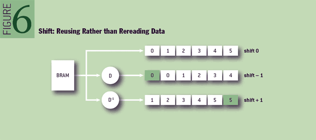 Figure 6 Shift: reusing rather than rereading data