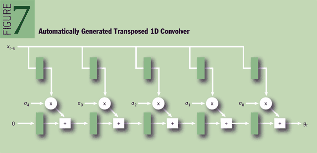 Figure 7 Automatically generated transposed 1D convolver