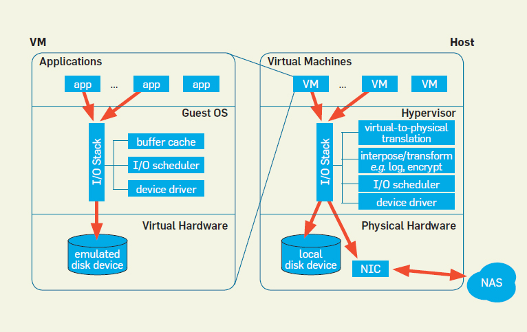 Io virtualization january 2012 communications of the acm an io request issued by an application is processed first by the guest operating system io stack running within the vm and then by the hypervisor io ccuart Gallery